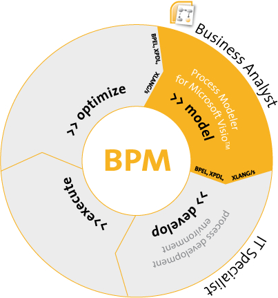 Model Interchange - Roundtrip - Vizi BPM   BPM Modeling   BPM
