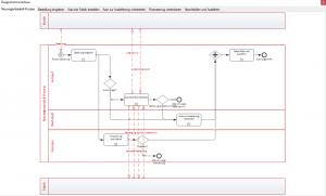 "Ergebnis Diagramm ""Methode & Stil""-Assistent"