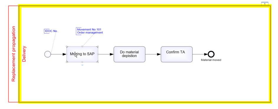 Konvertierung der BPMN Visio Modeler 6 Pools und Lanes